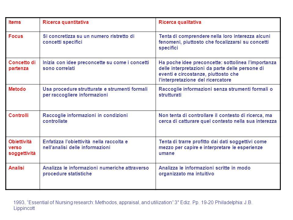 ItemsRicerca quantitativaRicerca qualitativa FocusSi concretizza su un numero ristretto di concetti specifici Tenta di comprendere nella loro interezz