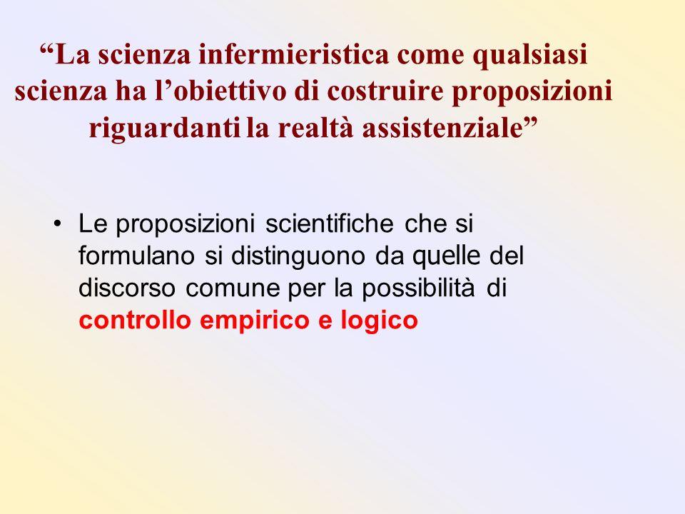 La scienza infermieristica come qualsiasi scienza ha lobiettivo di costruire proposizioni riguardanti la realtà assistenziale Le proposizioni scientif