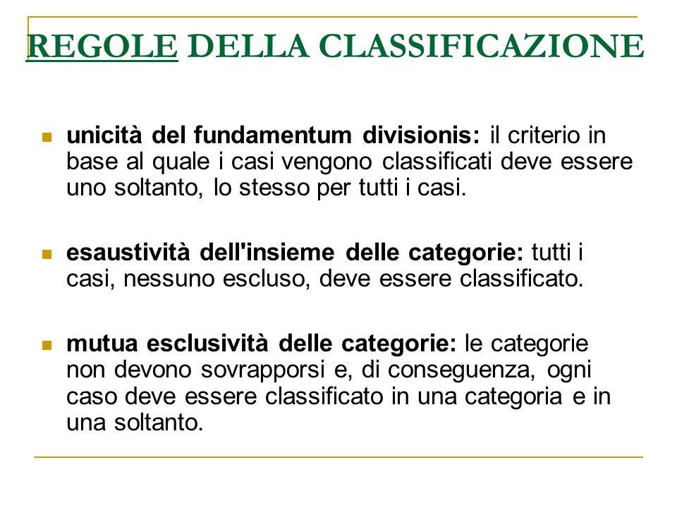 REGOLE DELLA CLASSIFICAZIONE unicità del fundamentum divisionis: il criterio in base al quale i casi vengono classificati deve essere uno soltanto, lo