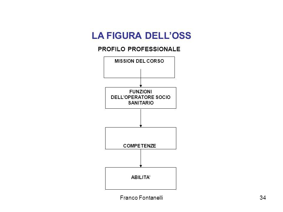 Franco Fontanelli34 LA FIGURA DELLOSS MISSION DEL CORSO PROFILO PROFESSIONALE FUNZIONI DELLOPERATORE SOCIO SANITARIO ABILITA COMPETENZE