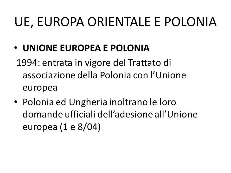UE, EUROPA ORIENTALE E POLONIA UNIONE EUROPEA E POLONIA 1994: entrata in vigore del Trattato di associazione della Polonia con lUnione europea Polonia