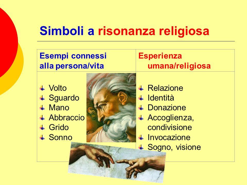Simboli a risonanza religiosa Esempi connessi alla persona/vita Esperienza umana/religiosa Volto Sguardo Mano Abbraccio Grido Sonno Relazione Identità