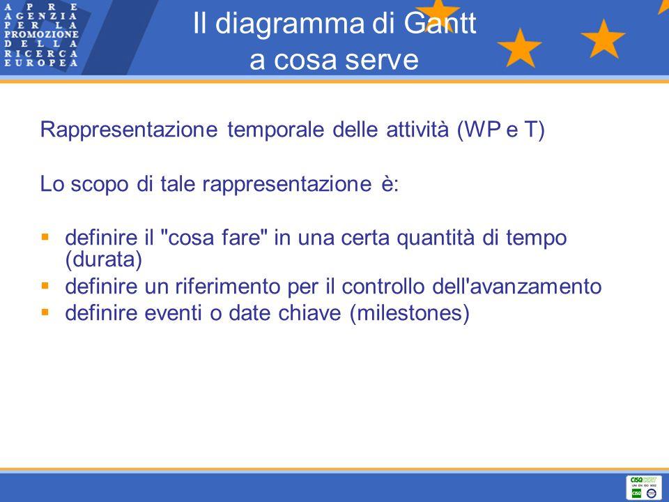 Il diagramma di Gantt a cosa serve Rappresentazione temporale delle attività (WP e T) Lo scopo di tale rappresentazione è: definire il