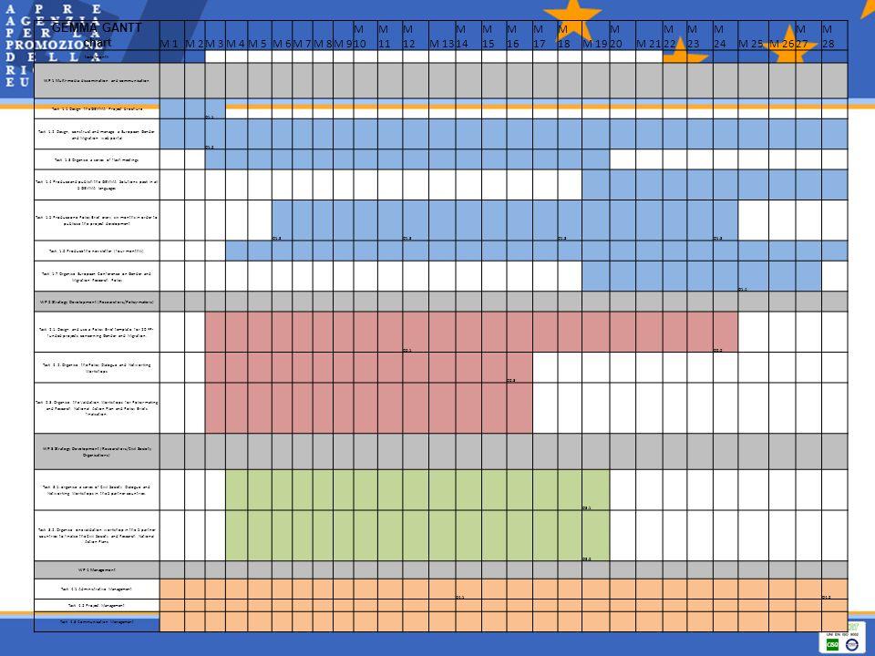GEMMA GANTT chart M 1M 2M 3M 4M 5M 6M 7M 8M 9 M 10 M 11 M 12M 13 M 14 M 15 M 16 M 17 M 18M 19 M 20M 21 M 22 M 23 M 24M 25M 26 M 27 M 28 tasks/month WP