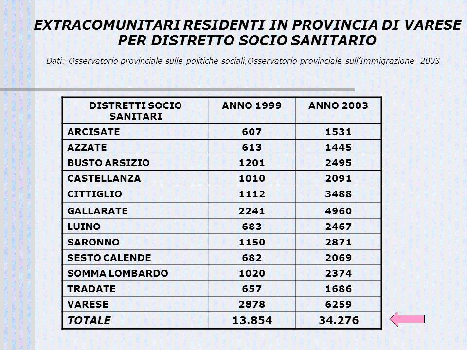EXTRACOMUNITARI RESIDENTI IN PROVINCIA DI VARESE PER DISTRETTO SOCIO SANITARIO Dati: Osservatorio provinciale sulle politiche sociali,Osservatorio pro
