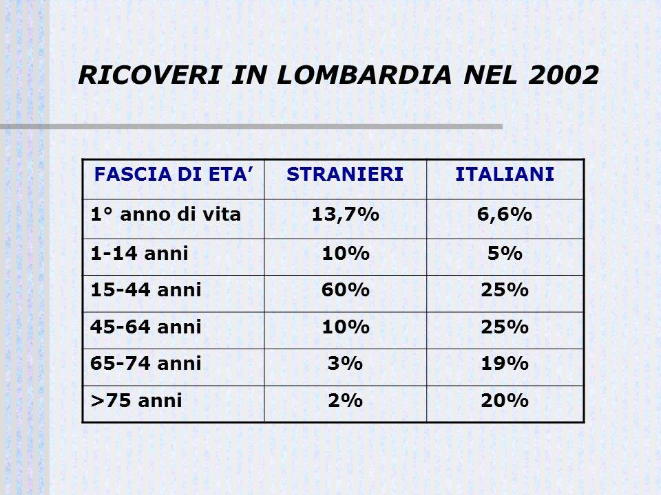 RICOVERI IN LOMBARDIA NEL 2002 FASCIA DI ETASTRANIERIITALIANI 1° anno di vita13,7%6,6% 1-14 anni10%5% 15-44 anni60%25% 45-64 anni10%25% 65-74 anni3%19