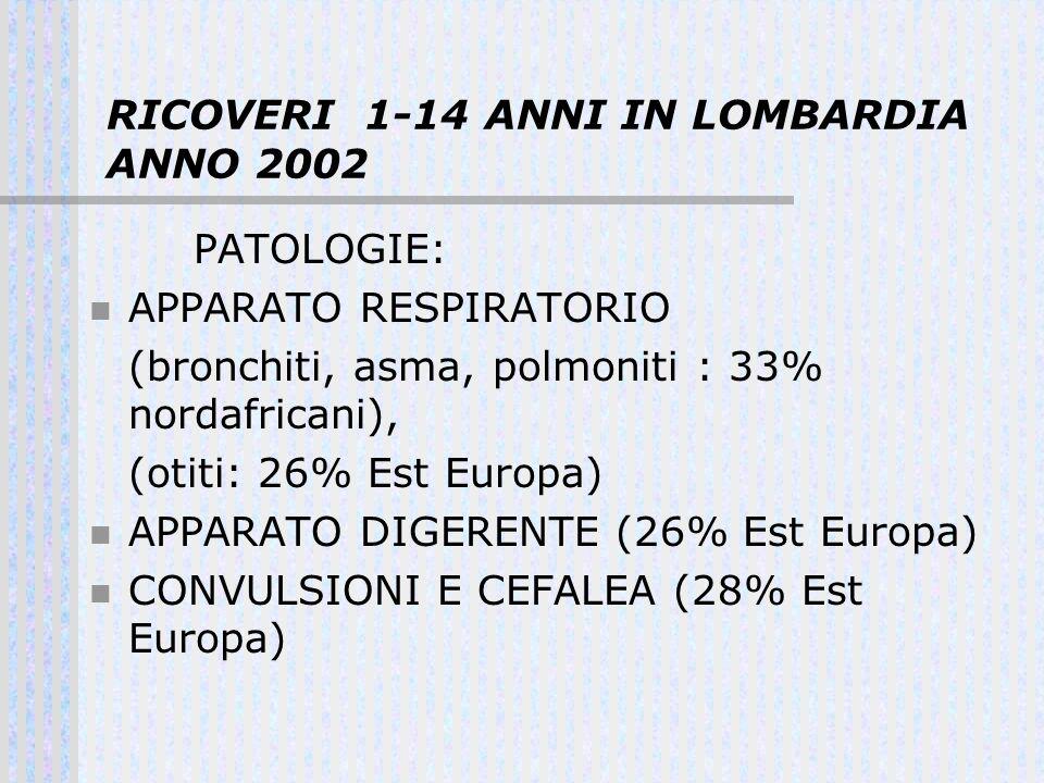 RICOVERI 1-14 ANNI IN LOMBARDIA ANNO 2002 PATOLOGIE: APPARATO RESPIRATORIO (bronchiti, asma, polmoniti : 33% nordafricani), (otiti: 26% Est Europa) AP
