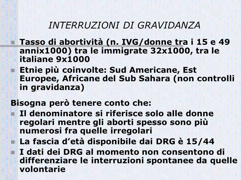 INTERRUZIONI DI GRAVIDANZA Tasso di abortività (n. IVG/donne tra i 15 e 49 annix1000) tra le immigrate 32x1000, tra le italiane 9x1000 Etnie più coinv