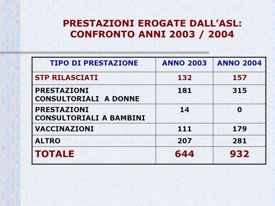 PRESTAZIONI EROGATE DALLASL: CONFRONTO ANNI 2003 / 2004 TIPO DI PRESTAZIONEANNO 2003ANNO 2004 STP RILASCIATI132157 PRESTAZIONI CONSULTORIALI A DONNE 1