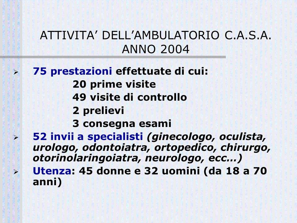 ATTIVITA DELLAMBULATORIO C.A.S.A. ANNO 2004 75 prestazioni effettuate di cui: 20 prime visite 49 visite di controllo 2 prelievi 3 consegna esami 52 in