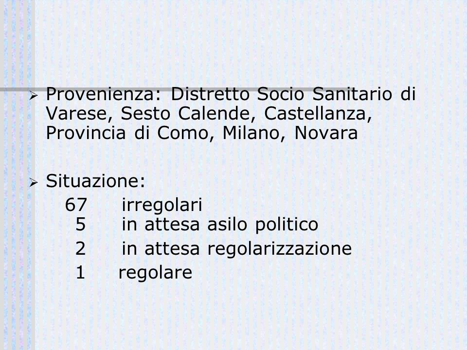 Provenienza: Distretto Socio Sanitario di Varese, Sesto Calende, Castellanza, Provincia di Como, Milano, Novara Situazione: 67 irregolari 5 in attesa
