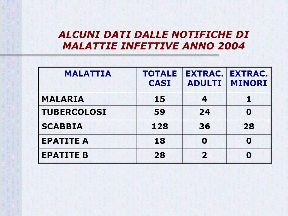 ALCUNI DATI DALLE NOTIFICHE DI MALATTIE INFETTIVE ANNO 2004 MALATTIATOTALE CASI EXTRAC. ADULTI EXTRAC. MINORI MALARIA1541 TUBERCOLOSI59240 SCABBIA1283