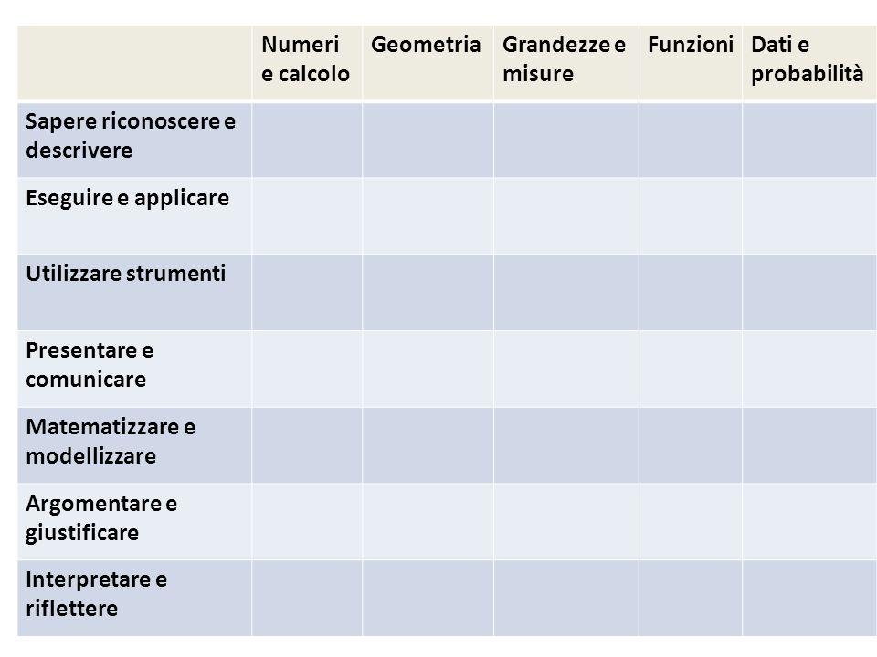 Salerno CIIM 201333 Numeri e calcolo GeometriaGrandezze e misure FunzioniDati e probabilità Sapere riconoscere e descrivere Eseguire e applicare Utili