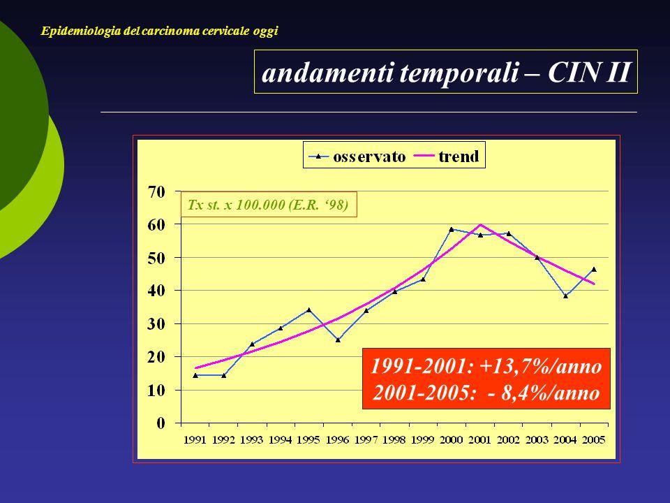 andamenti temporali – CIN II Epidemiologia del carcinoma cervicale oggi Tx st.