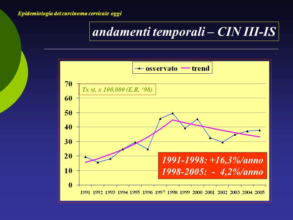 andamenti temporali – CIN III-IS Epidemiologia del carcinoma cervicale oggi Tx st.
