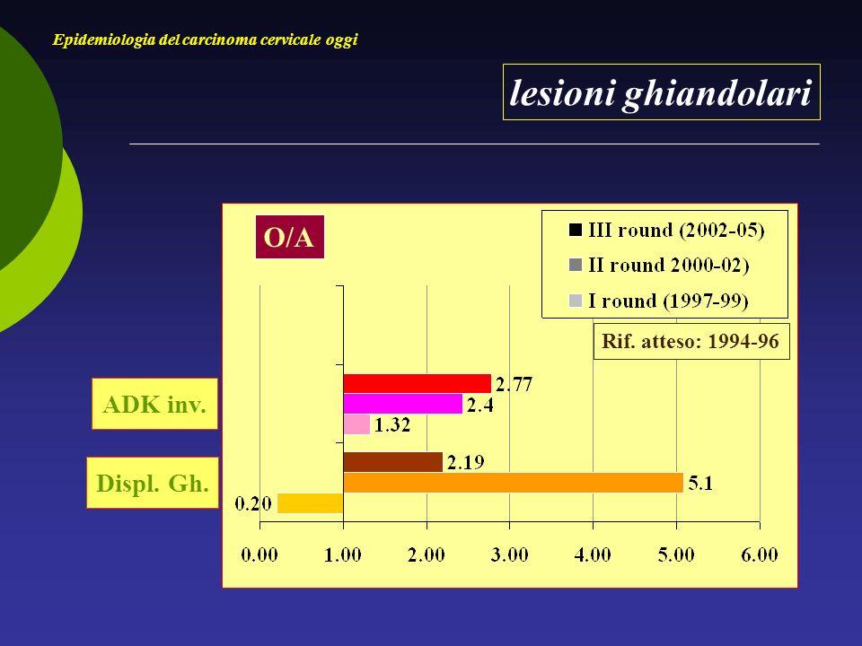 lesioni ghiandolari Epidemiologia del carcinoma cervicale oggi ADK inv.