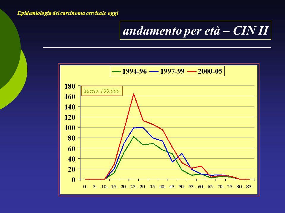 andamento per età – CIN II Epidemiologia del carcinoma cervicale oggi Tassi x 100.000