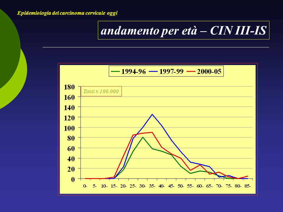 andamento per età – CIN III-IS Epidemiologia del carcinoma cervicale oggi Tassi x 100.000