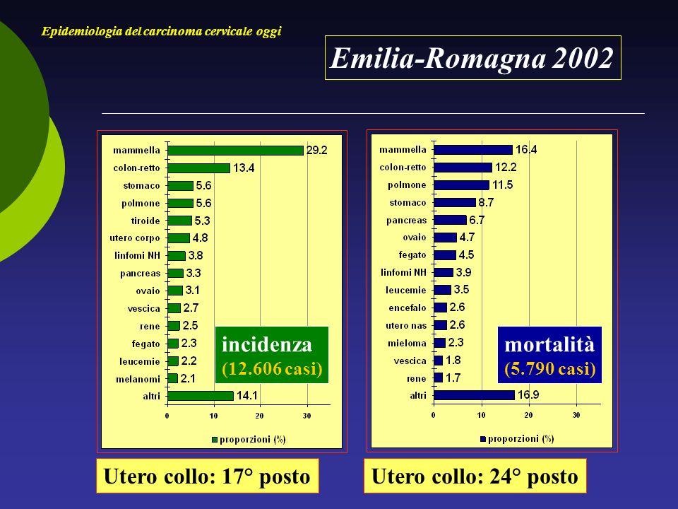 Emilia-Romagna 2002 Epidemiologia del carcinoma cervicale oggi incidenza (12.606 casi) mortalità (5.790 casi) Utero collo: 17° postoUtero collo: 24° posto