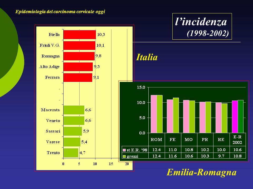 impatto iniziale dello screening Epidemiologia del carcinoma cervicale oggi O/A età tutte CIN II CIN III-IS Ca.sq.