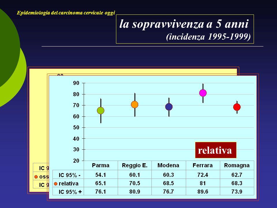 la prevalenza (1.1.2003) Epidemiologia del carcinoma cervicale oggi tassi casi x 100.000 Diagnosi da un anno 9,8 6,8 205 20 Diagnosi da 5 anni41,8 36,0 877 82 Diagnosi da 10 anni75,1 84,61.576 178 Emilia-Romagna/Ferrara