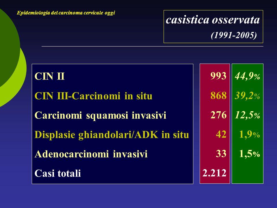 casistica osservata (1991-2005) Epidemiologia del carcinoma cervicale oggi CIN II CIN III-Carcinomi in situ Carcinomi squamosi invasivi Displasie ghiandolari/ADK in situ Adenocarcinomi invasivi Casi totali 993 868 276 42 33 2.212 44,9 % 39,2 % 12,5 % 1,9 % 1,5 %