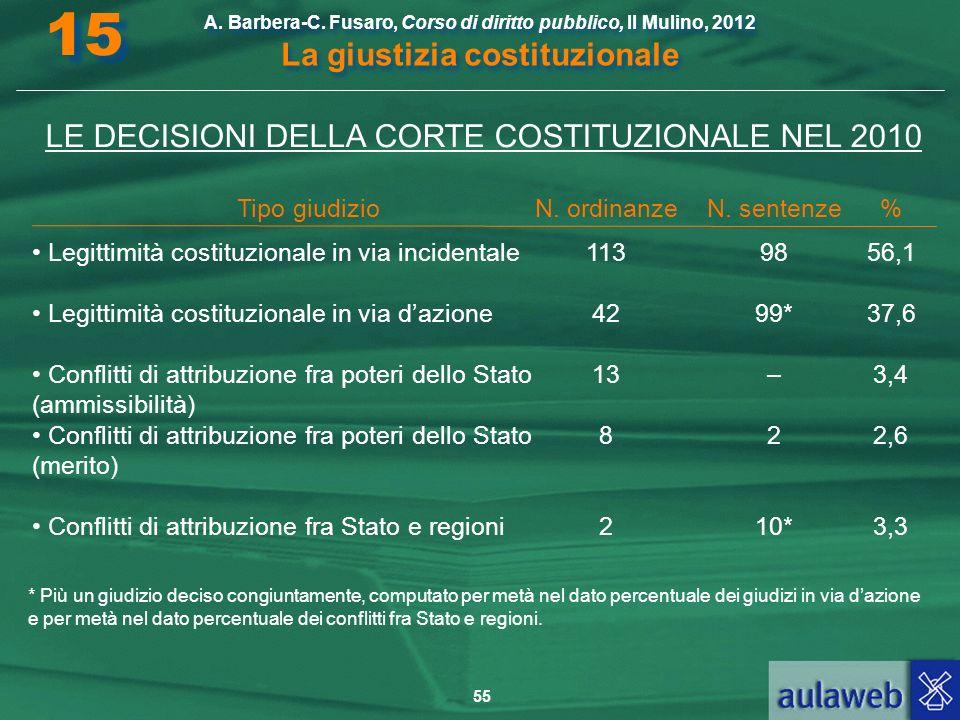 55 A. Barbera-C. Fusaro, Corso di diritto pubblico, Il Mulino, 2012 La giustizia costituzionale 15 LE DECISIONI DELLA CORTE COSTITUZIONALE NEL 2010 Ti