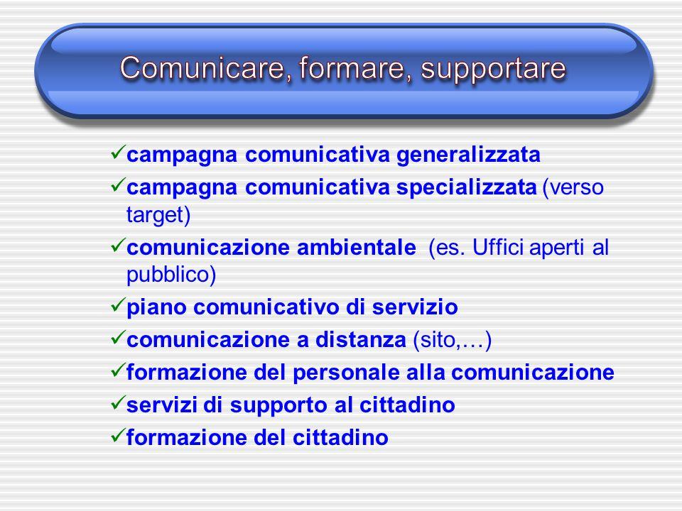 campagna comunicativa generalizzata campagna comunicativa specializzata (verso target) comunicazione ambientale (es. Uffici aperti al pubblico) piano