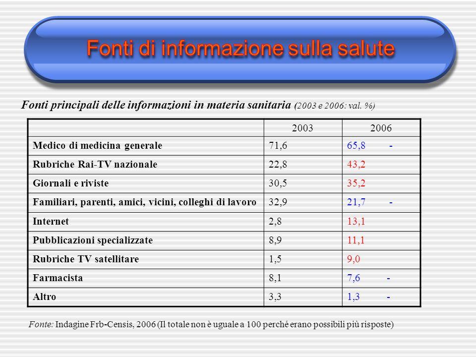 Fonti principali delle informazioni in materia sanitaria (2003 e 2006: val. %) 20032006 Medico di medicina generale71,665,8 - Rubriche Rai-TV nazional