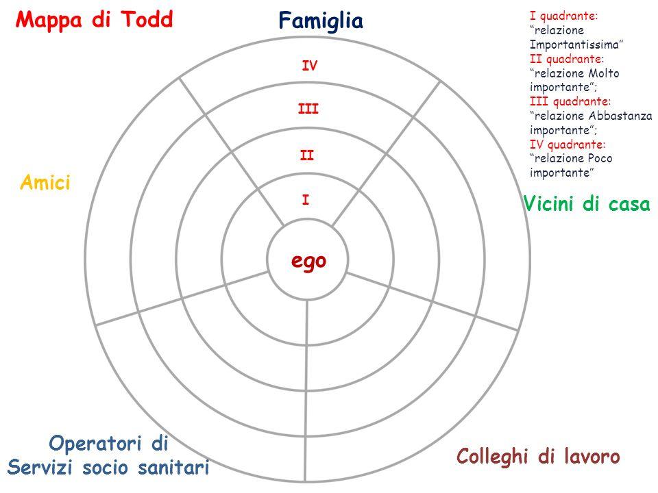 Famiglia Amici Operatori di Servizi socio sanitari Colleghi di lavoro Vicini di casa Mappa di Todd I quadrante: relazione Importantissima II quadrante