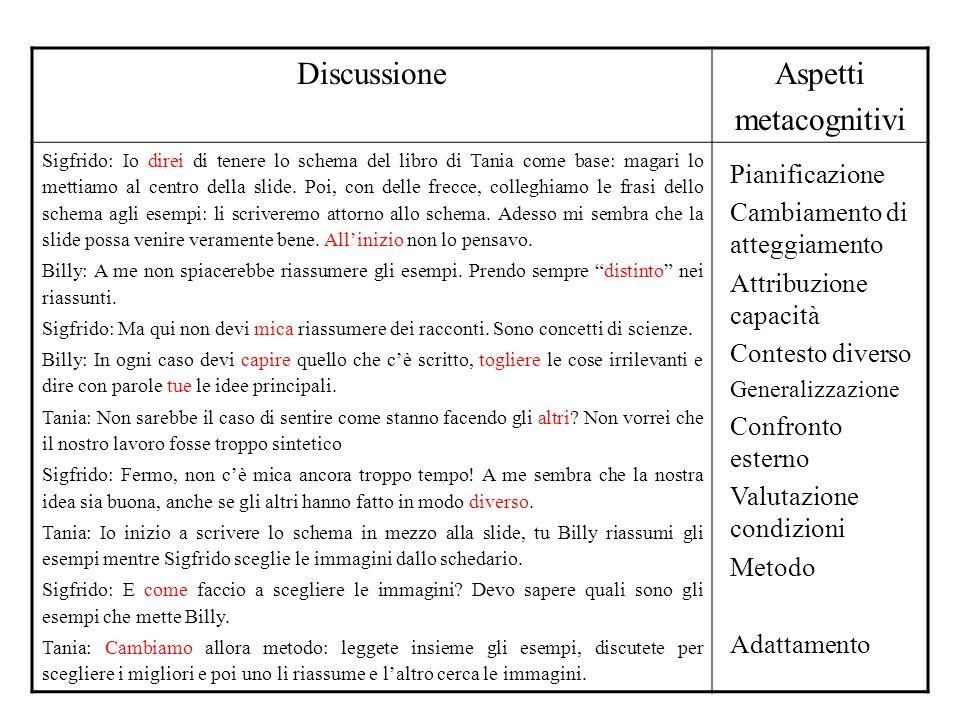 DiscussioneAspetti metacognitivi Sigfrido: Io direi di tenere lo schema del libro di Tania come base: magari lo mettiamo al centro della slide.