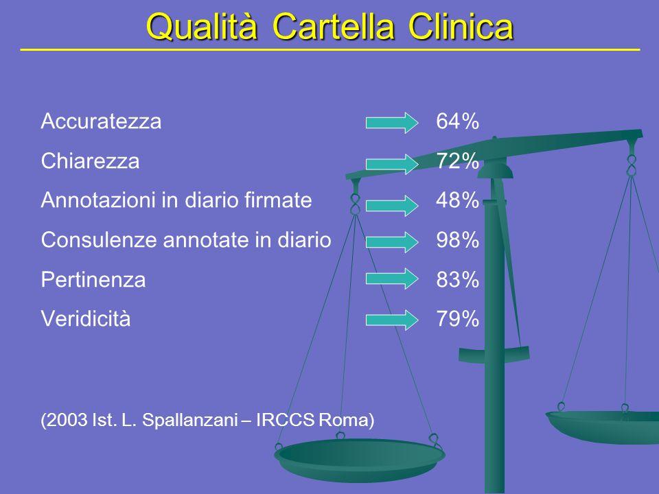 Qualità Cartella Clinica Accuratezza64% Chiarezza72% Annotazioni in diario firmate48% Consulenze annotate in diario98% Pertinenza83% Veridicità79% (2003 Ist.