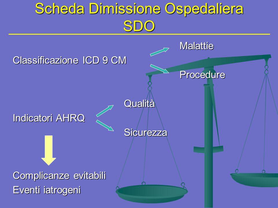 Scheda Dimissione Ospedaliera SDO Malattie Classificazione ICD 9 CM ProcedureQualità Indicatori AHRQ Sicurezza Complicanze evitabili Eventi iatrogeni