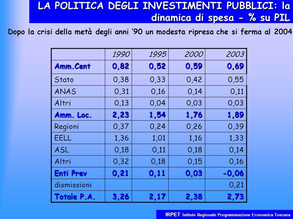 IRPET Istituto Regionale Programmazione Economica Toscana LA POLITICA DEGLI INVESTIMENTI PUBBLICI: la dinamica di spesa - % su PIL 1990199520002003 Amm.Cent0,820,520,590,69 Stato0,380,330,420,55 ANAS0,310,160,140,11 Altri0,130,040,03 Amm.