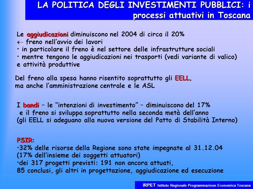 IRPET Istituto Regionale Programmazione Economica Toscana LA POLITICA DEGLI INVESTIMENTI PUBBLICI: i processi attuativi in Toscana aggiudicazioni Le aggiudicazioni diminuiscono nel 2004 di circa il 20% freno nellavvio dei lavori in particolare il freno è nel settore delle infrastrutture sociali mentre tengono le aggiudicazioni nei trasporti (vedi variante di valico) e attività produttive EELL Del freno alla spesa hanno risentito soprattutto gli EELL, ma anche lamministrazione centrale e le ASL bandi I bandi – le intenzioni di investimento – diminuiscono del 17% e il freno si sviluppa soprattutto nella seconda metà dellanno (gli EELL si adeguano alla nuova versione del Patto di Stabilità Interno) PSIR PSIR: 32% delle risorse della Regione sono state impegnate al 31.12.04 (17% dellinsieme dei soggetti attuatori) dei 317 progetti previsti: 191 non ancora attuati, 85 conclusi, gli altri in progettazione, aggiudicazione ed esecuzione