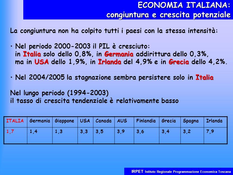 IRPET Istituto Regionale Programmazione Economica Toscana ECONOMIA ITALIANA: congiuntura e crescita potenziale La congiuntura non ha colpito tutti i paesi con la stessa intensità: Nel periodo 2000-2003 il PIL è cresciuto: ItaliaGermania in Italia solo dello 0,8%, in Germania addirittura dello 0,3%, USAIrlandaGrecia ma in USA dello 1,9%, in Irlanda del 4,9% e in Grecia dello 4,2%.
