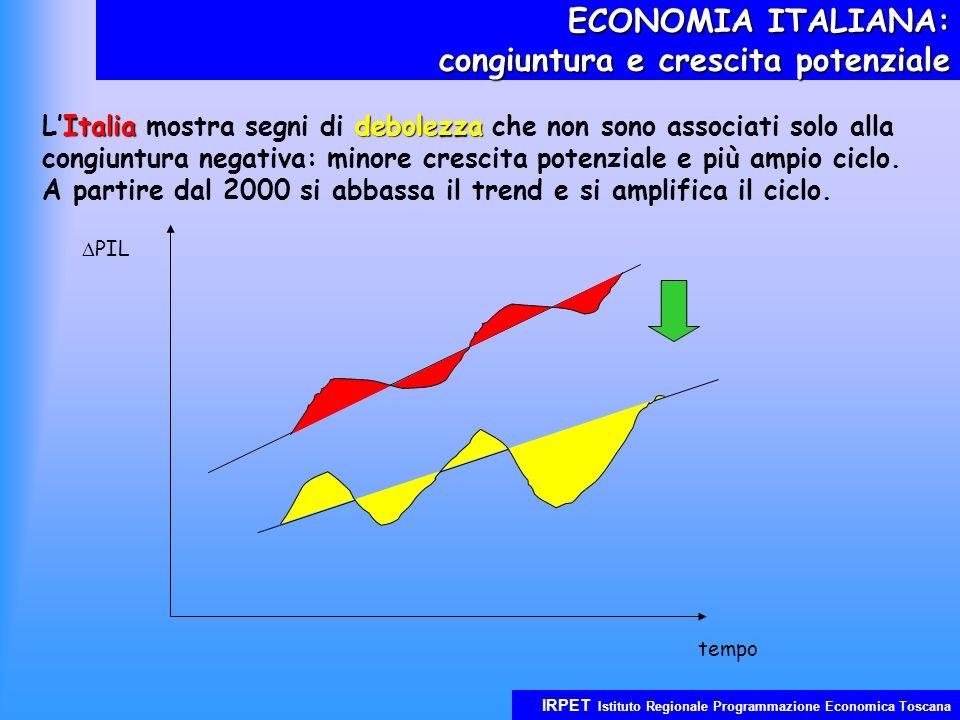 IRPET Istituto Regionale Programmazione Economica Toscana ECONOMIA ITALIANA: congiuntura e crescita potenziale Italiadebolezza LItalia mostra segni di debolezza che non sono associati solo alla congiuntura negativa: minore crescita potenziale e più ampio ciclo.