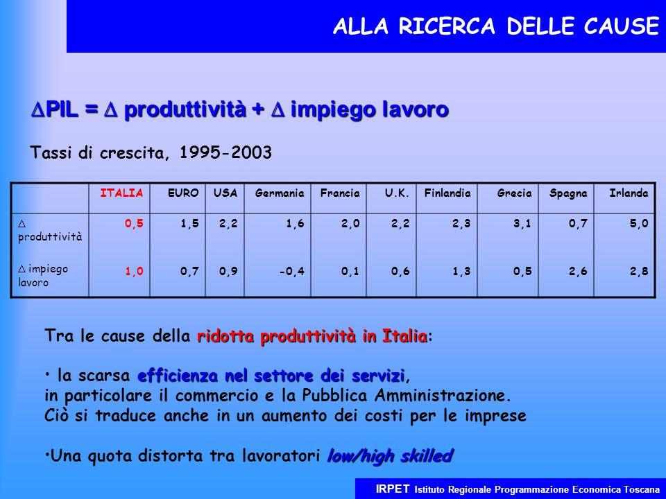 IRPET Istituto Regionale Programmazione Economica Toscana ALLA RICERCA DELLE CAUSE PIL = produttività + impiego lavoro PIL = produttività + impiego lavoro ITALIAEUROUSAGermaniaFranciaU.K.FinlandiaGreciaSpagnaIrlanda produttività impiego lavoro 0,5 1,0 1,5 0,7 2,2 0,9 1,6 -0,4 2,0 0,1 2,2 0,6 2,3 1,3 3,1 0,5 0,7 2,6 5,0 2,8 Tassi di crescita, 1995-2003 ridotta produttività in Italia Tra le cause della ridotta produttività in Italia: efficienza nel settore dei servizi la scarsa efficienza nel settore dei servizi, in particolare il commercio e la Pubblica Amministrazione.