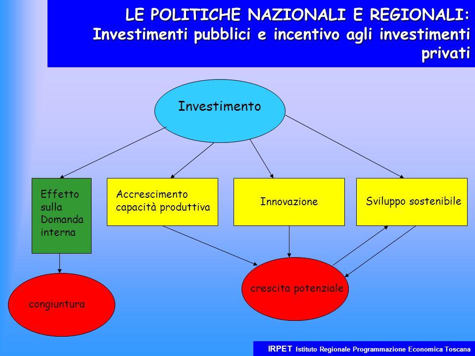 IRPET Istituto Regionale Programmazione Economica Toscana LE POLITICHE NAZIONALI E REGIONALI: Investimenti pubblici e incentivo agli investimenti privati Investimento Effetto sulla Domanda interna Accrescimento capacità produttiva Sviluppo sostenibile congiuntura crescita potenziale Innovazione