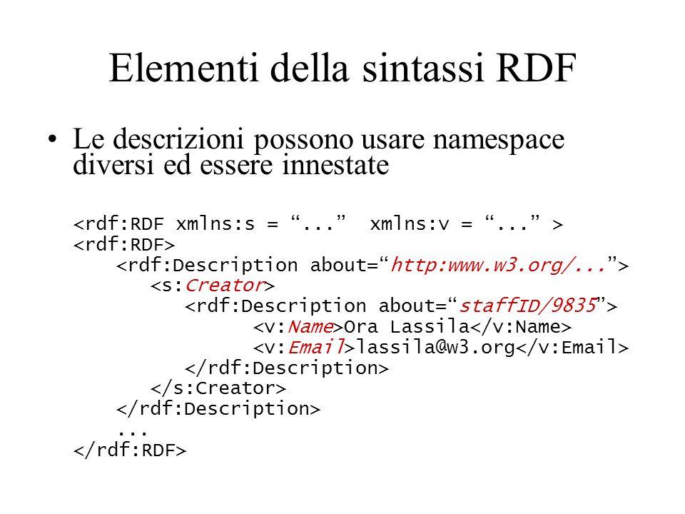Elementi della sintassi RDF Le descrizioni possono usare namespace diversi ed essere innestate Ora Lassila lassila@w3.org...