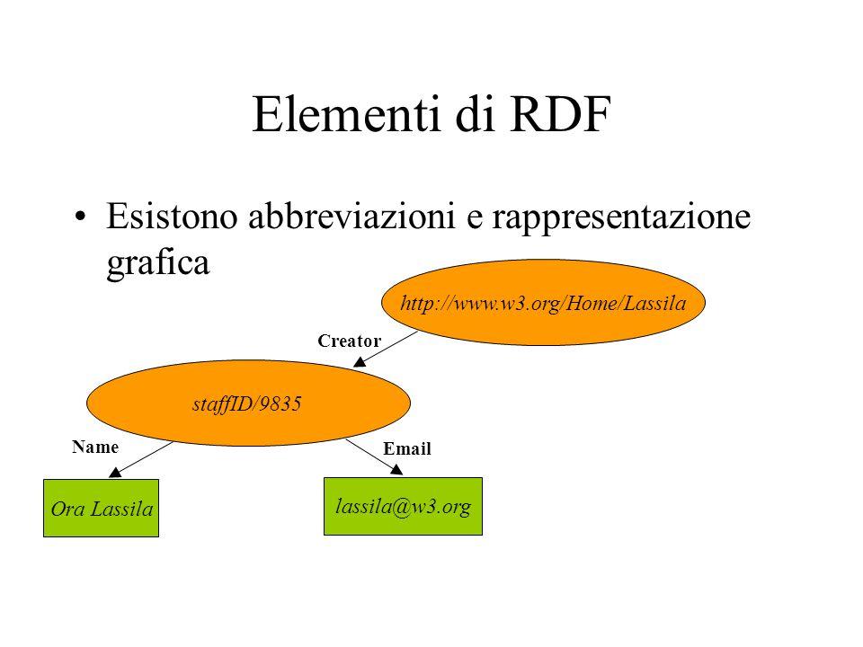 Elementi di RDF Esistono abbreviazioni e rappresentazione grafica http://www.w3.org/Home/Lassila staffID/9835 Ora Lassila lassila@w3.org Name Email Creator