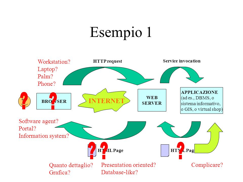 Esempio 1 BROWSER WEB SERVER INTERNET HTTP request HTML Page APPLICAZIONE (ad es., DBMS, o sistema informativo, o GIS, o virtual shop) Service invocation HTML Page Workstation.