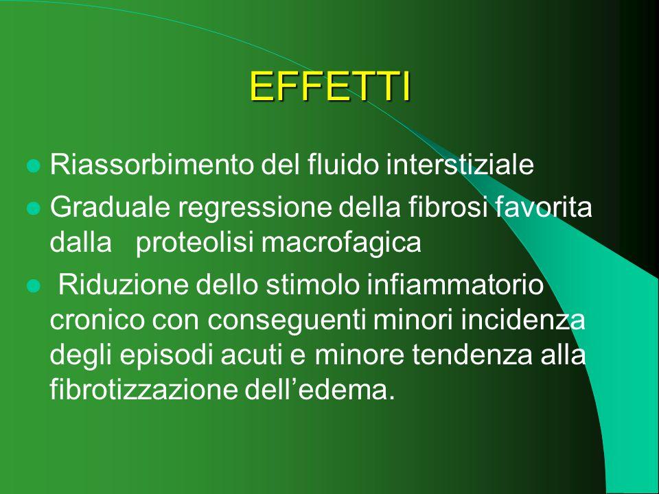 EFFETTI Riassorbimento del fluido interstiziale Graduale regressione della fibrosi favorita dalla proteolisi macrofagica Riduzione dello stimolo infia