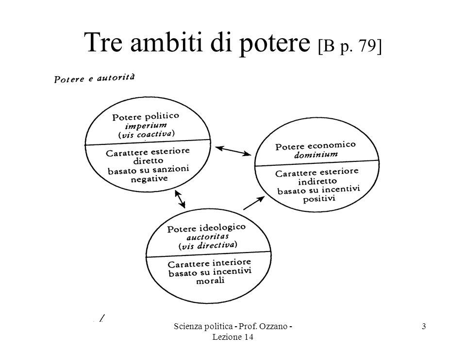 Scienza politica - Prof. Ozzano - Lezione 14 3 Tre ambiti di potere [B p. 79]