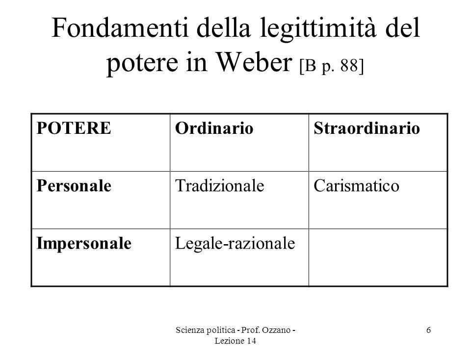 Scienza politica - Prof. Ozzano - Lezione 14 6 Fondamenti della legittimità del potere in Weber [B p. 88] POTEREOrdinarioStraordinario PersonaleTradiz