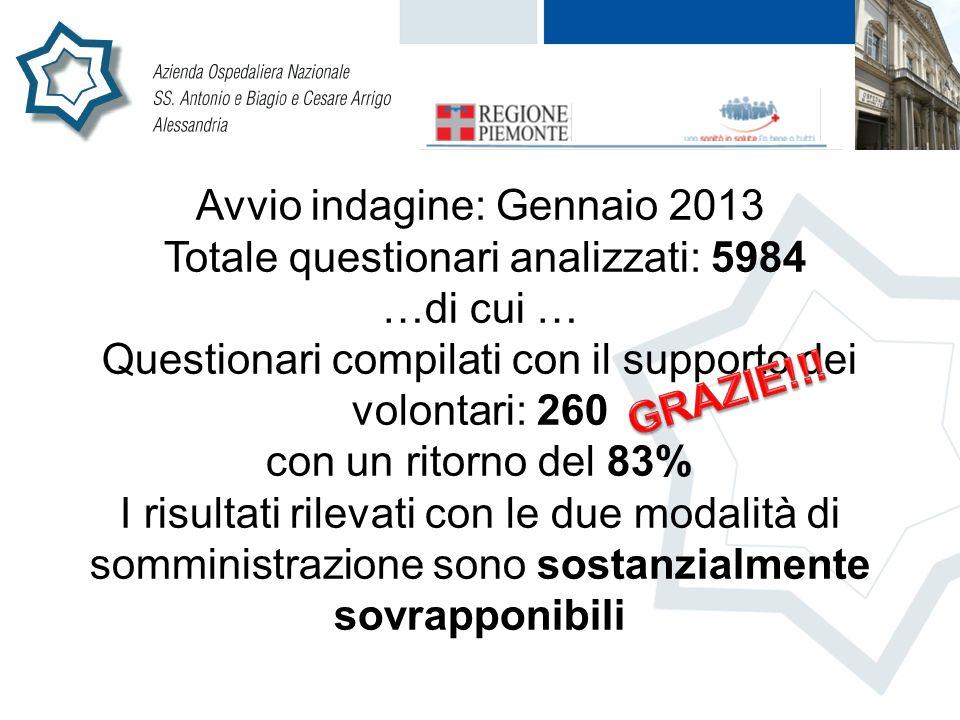 Avvio indagine: Gennaio 2013 Totale questionari analizzati: 5984 …di cui … Questionari compilati con il supporto dei volontari: 260 con un ritorno del