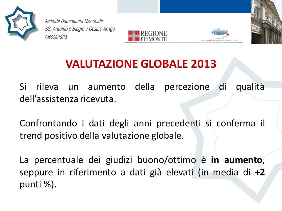 VALUTAZIONE GLOBALE 2013 Si rileva un aumento della percezione di qualità dellassistenza ricevuta. Confrontando i dati degli anni precedenti si confer