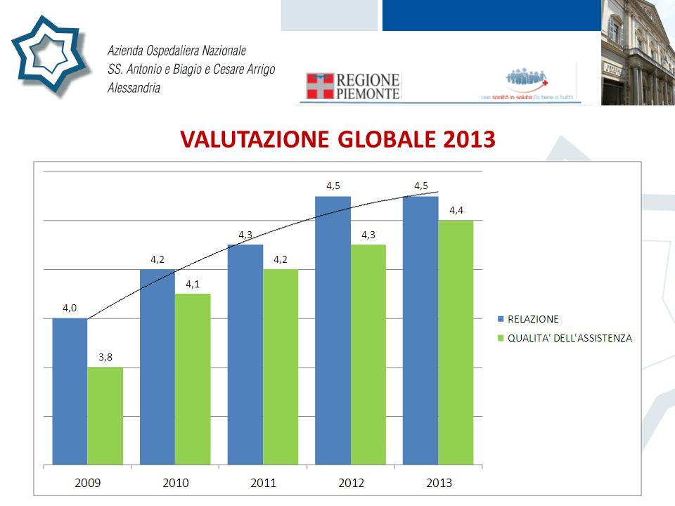 VALUTAZIONE GLOBALE 2013