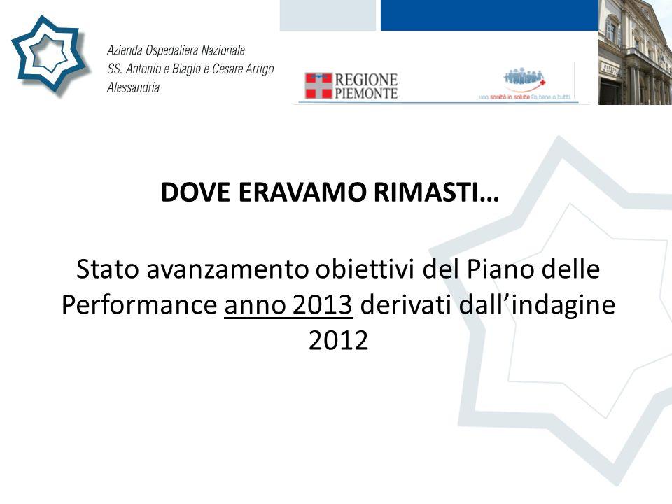 DOVE ERAVAMO RIMASTI… Stato avanzamento obiettivi del Piano delle Performance anno 2013 derivati dallindagine 2012