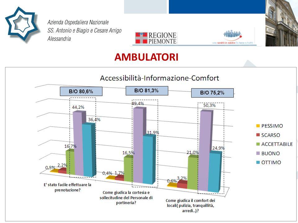 AMBULATORI B/O 80,6% B/O 81,3% B/O 75,2% B/O 80,6% B/O 81,3% B/O 75,2%